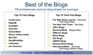 best-of-blogs