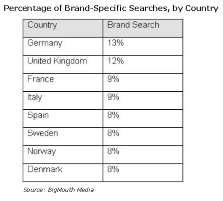 bigmouth-media-percentage-brand-specific-searches-country-may-2009