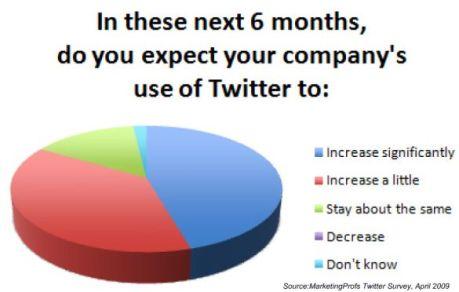 marketingprofs-twitter-use-increase-decrease-april-2009