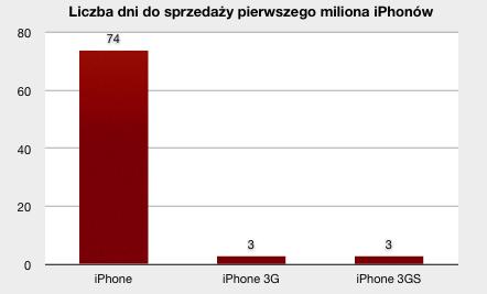 1 mln iPhone