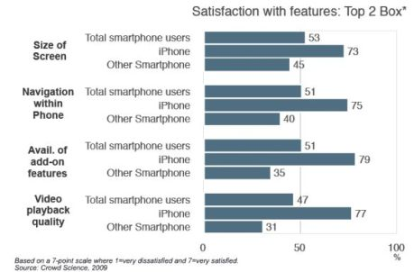 crowd-science-smartphone-satisfaction-features-may-2009