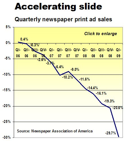 q1 2009 newspaper ad sales rate