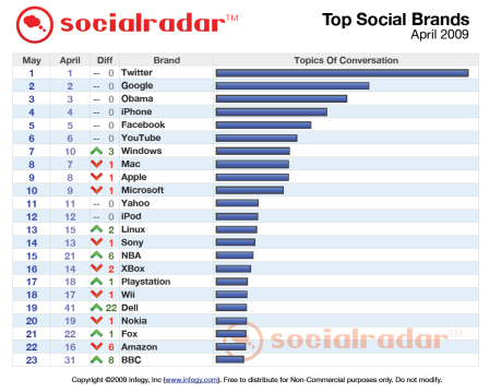 social radar cz 1