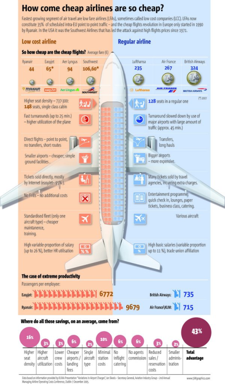 infographic-cheap-airlines-why