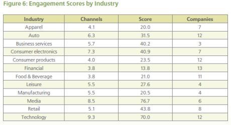 ranking zaangażowania by sectors 09