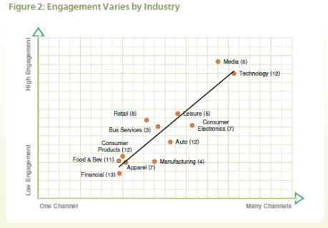 zaangażowanie by sectors graph