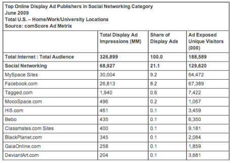 Top online ad publishers