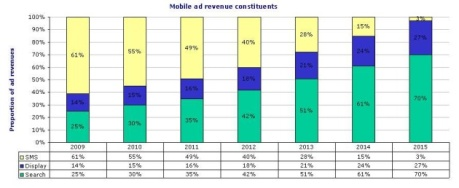 mobile-ad-revenue-constituents