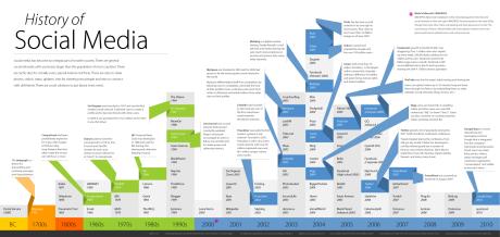 Historia social mediów